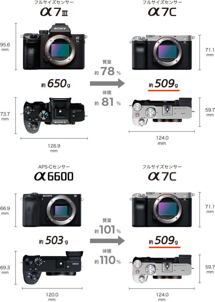 α7Cとα7Ⅲの比較